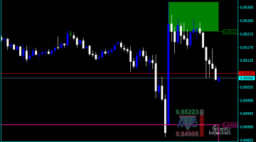 Forex Supply And Demand Pipnotic Indicator