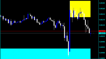 Forex Supply And Demand Signals Indicator