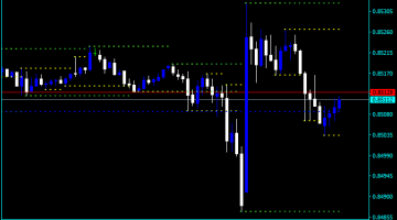 Forex Support And Resistance Alert Indicator