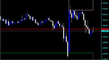 Forex Support And Resistance Automatic Indicator