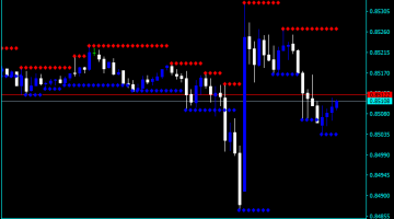 Forex Support And Resistance Dashboard Indicator