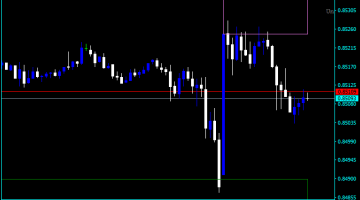 Forex Support And Resistance Lines Indicator