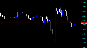 Forex Support And Resistance MTF Indicator
