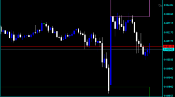 Forex Support And Resistance Zones Indicator