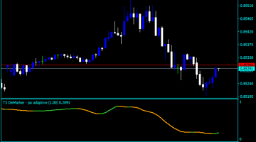 Forex Swing Line Indicator
