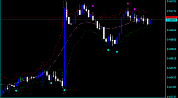 Forex Sync Filter Indicator