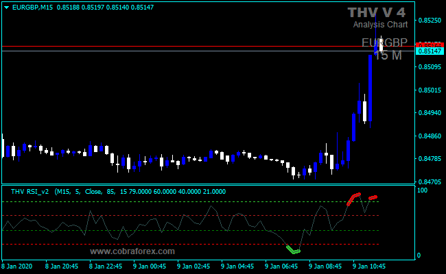Forex THV4 RSI Indicator