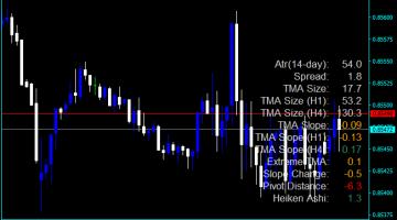 Forex TMA No Repaint Indicator