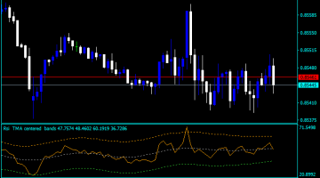 Forex TMA RSI Centered Indicator