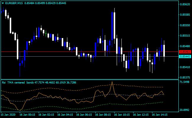 Forex TMA RSI Centered Indicator
