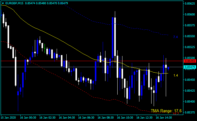 Forex TMA Range Indicator