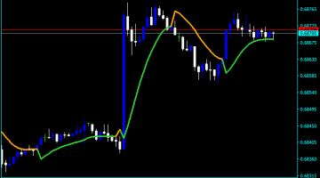 Forex Take Profit Indicator