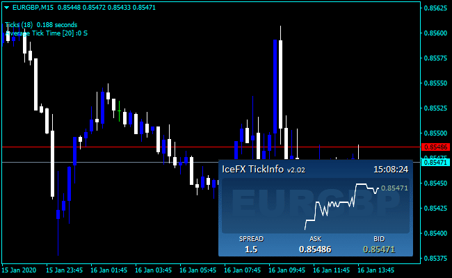 Forex Tick Day Trading Indicator
