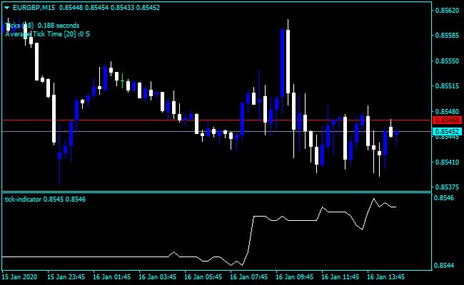 Forex Tick Nasdaq Indicator