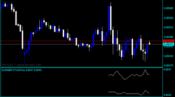 Forex Tick Price Indicator