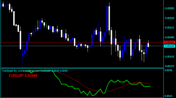 Forex Tick Thinkorswim Indicator