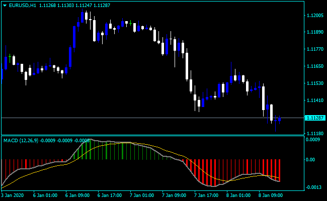 Forex Tradingview MACD Script - Top Accuracy Free Forex ...
