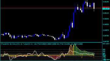 Forex Tripple CCI Indicator