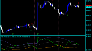 Forex VX Scalper Indicator