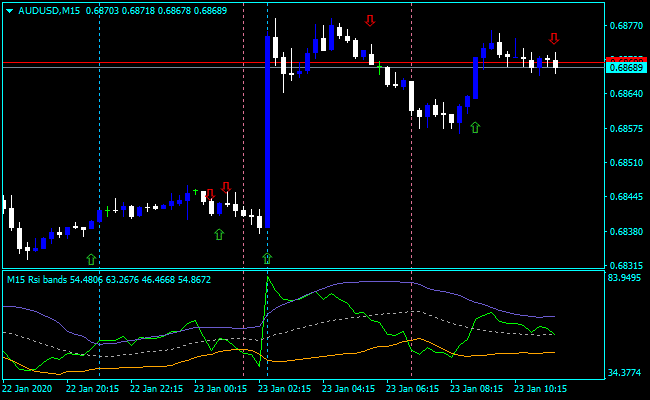 Forex VX Scalper Indicator