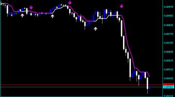 Forex Volatility Hypertrend Indicator