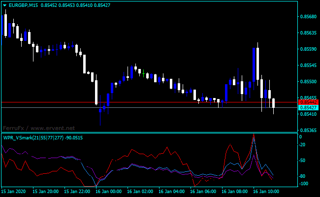 Forex Williams Percent Range Divergence Indicator