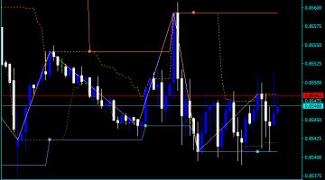 Forex ZigZag Buy Sell Indicator