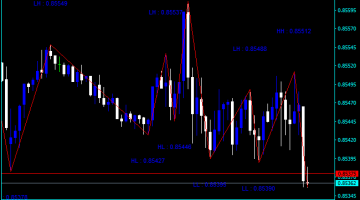 Forex ZigZag Label Indicator