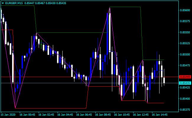 Forex ZigZag Tradingview Indicator - Top Accuracy Free ...