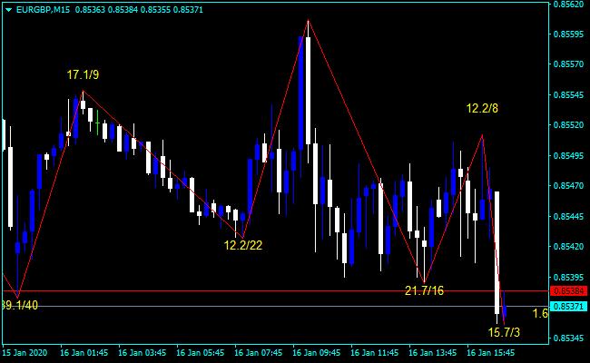 Forex ZigZag Value Bars Indicator