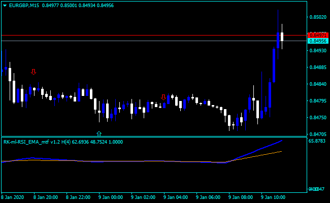 Best RSI Settings For Day Trading – Johndeo Research