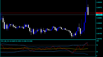 Professional forex indicator with acoustic rsi