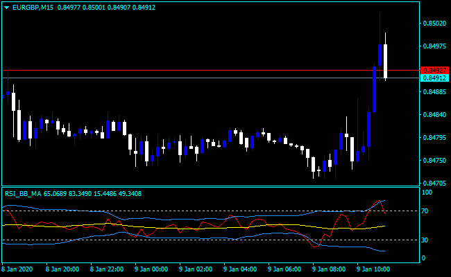 Gold Chart - Live Gold Price and Related News
