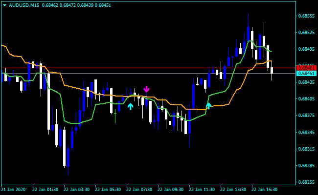 Forex t3ma Indicator